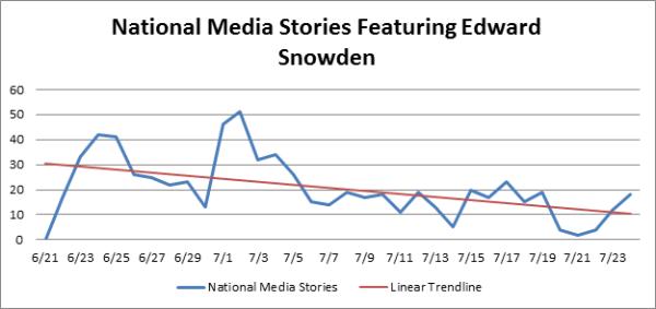 Snowdengraph