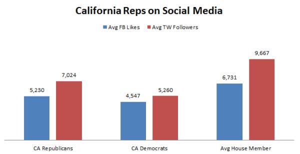 CA Reps on Social Media