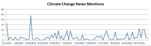 Climate Change Debate Heats Up