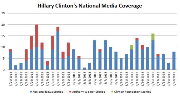 Clinton's Negative Press