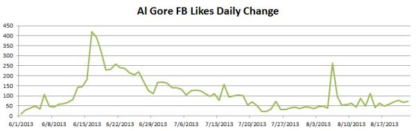 Gore's Comments Draw Criticism