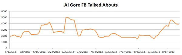 Gore's Social Buzz