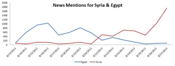 Media Surge on Syria