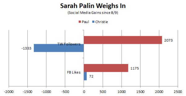 Palin Weighs In
