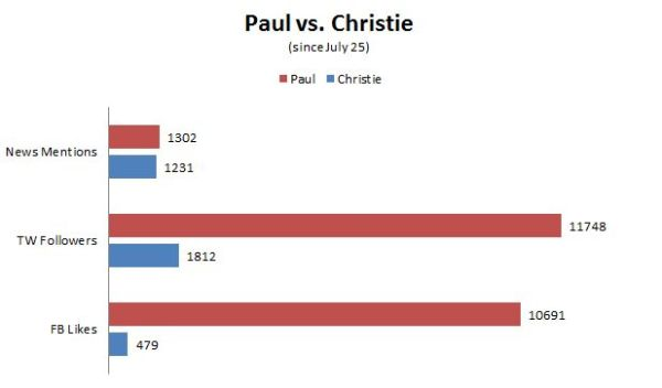 Paul vs Christie