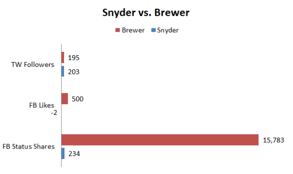 Snyder vs Brewer