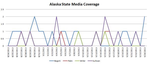 Alaska State Media