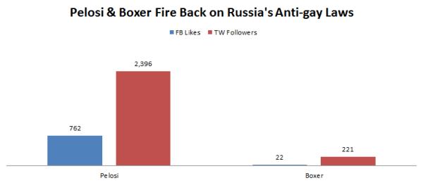 Boxer v. Pelosi