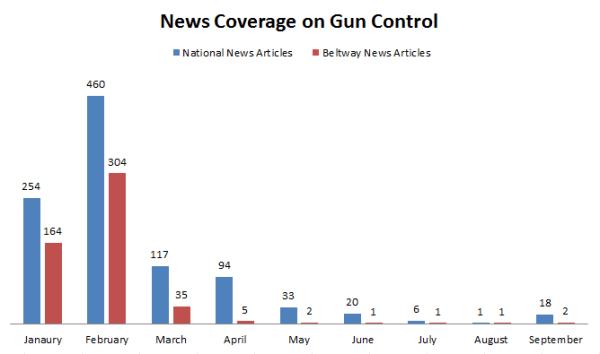 Gun Control Media Coverage