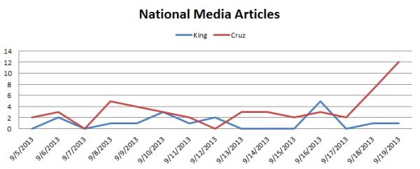 King vs. Cruz
