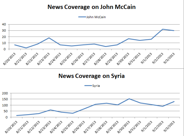 McCain News Coverage