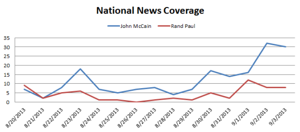 McCain vs Rand