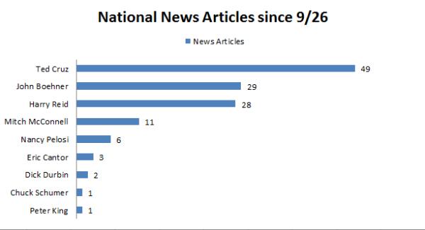 Media Coverage on the Shutdown