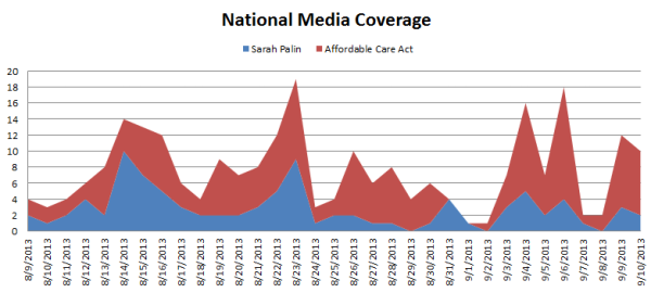 Palin's Media Attention