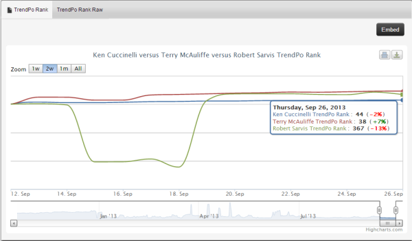 TrendPo Rank Tracking with Polls