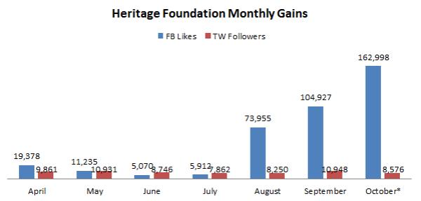 Heritage on Social Media