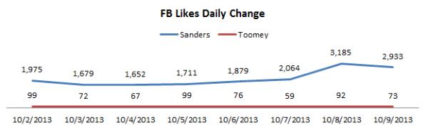Sanders v. Toomey